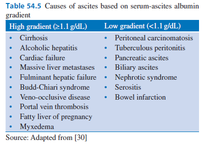 ascites et bases of dating